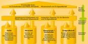 Die Organisations-Struktur der Trinationalen Metropolregion Oberrhein. Irgendwie mehr Behörde als Bürgernähe... Foto: Tmormt / Wikimedia Commons
