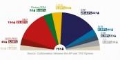 Die Mehrheitsverhältnisse im neuen Europäischen Parlament werden wohl sehr knapp werden. Also - wählen gehen! Foto: www.elections2014.eu