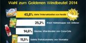 """Das Ergebnis der diesjährigen Abstimmung zum """"Goldenen Windbeutel"""". Glückwunsch an die Gewinner! Foto: www.goldener-windbeutel.de"""