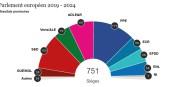 Voilà la répartition des sièges au nouveau Parlament Européen. Les pro-Européens sont largement majoritaires. Foto: (c) Parlement Européen en collaboration avec Kantar