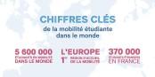 Hier, Campus France a publié les chiffres actuels concernant la mobilité des étudiants en Europe. Foto: © Campus France