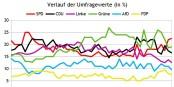 A Berlin, longtemps en tête dans les sondages, les Verts ont été coiffés sur la ligne d'arrivée par le SPD. Foto: Petruz / Wikimedia Commons / CC-BY-SA 4.0int